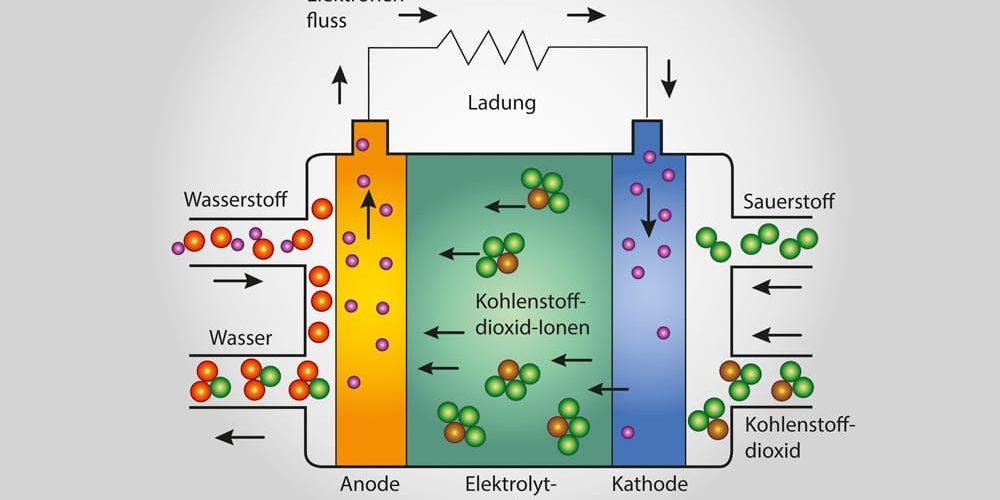 """Die Brennstoffzellenheizung – Das """"Heizkraftwerk"""" im eigenen Keller"""